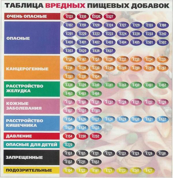 Консерванты (Е-200 – Е-299) Здоровье