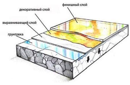 Технология изготовления пола Ремонт в доме
